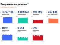 В России за сутки зафиксирован 8 271 новый случай коронавируса, 399 человек умерли