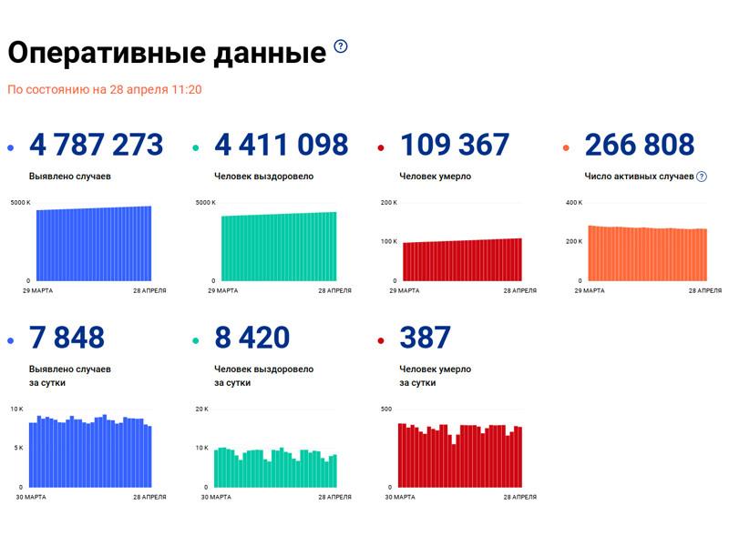 Число подтвержденных случаев заражения коронавирусом в России возросло за сутки на 7 848, что стало минимумом с 26 сентября 2020 года