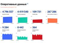Всего по России за сутки выявлено 9284 новых эпизода заболевания коронавирусной инфекцией