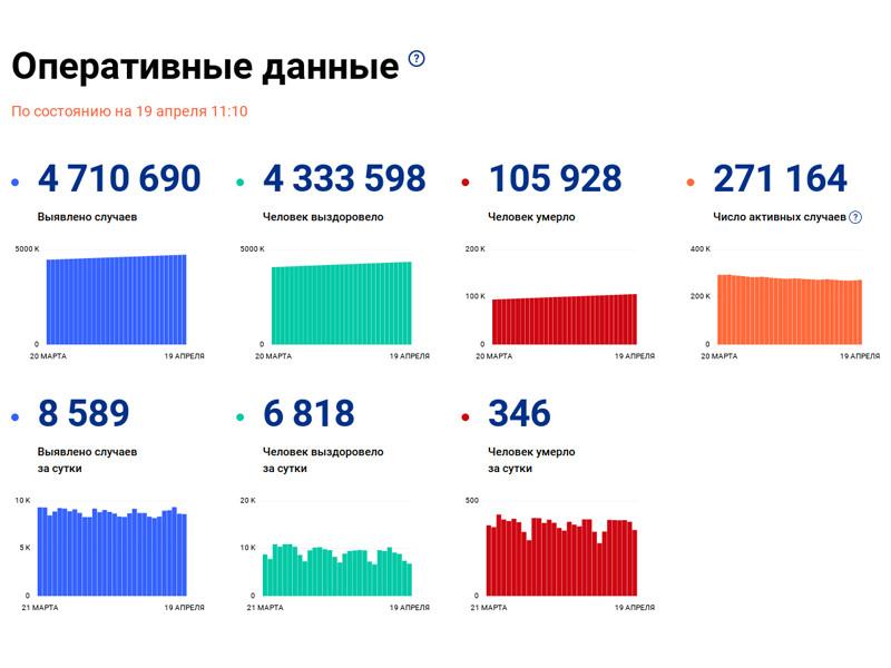 Число подтвержденных случаев заражения коронавирусом в России возросло за сутки на 8 589, до 4 710 690