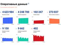 Число подтвержденных случаев заражения коронавирусом в России возросло за сутки на 9 150, до 4 623 984
