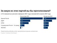 """Доля москвичей, готовых проголосовать за """"Единую Россию"""", если бы выборы в Госдуму состоялись в ближайшее воскресенье, составляет 15%, следует из социологического опроса """"Левада-Центра""""*, проведенного в апреле. Еще в феврале доля готовых проголосовать за партию власти в Москве составляла 27%"""