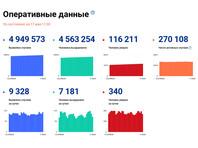 Число подтвержденных случаев заражения коронавирусом в России возросло за сутки на 9328, до 4 949 573