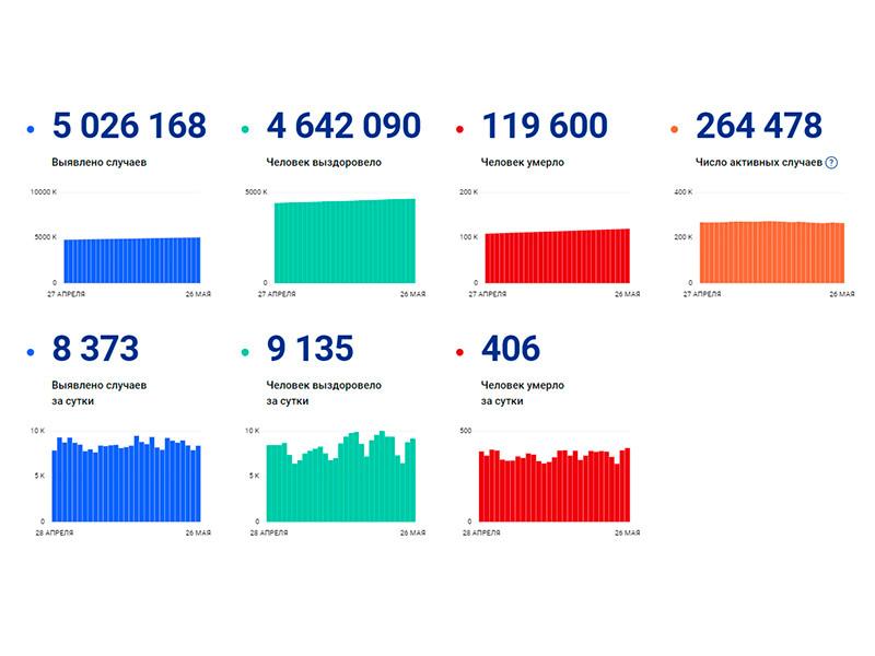 Число летальных исходов из-за коронавируса в России за сутки возросло до 406 против 393 днем ранее, это максимум с 31 марта