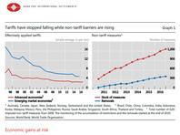 В мировой экономике нарастают угрозы, вызванные протекционизмом, экономическим национализмом и торговыми войнами