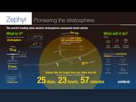 Аппарат провел в воздухе 25 дней, 23 часа и 57 минут