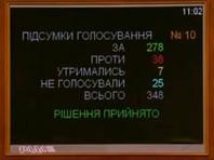 За закон проголосовали 278 народных депутатов, против - 38. Он вступает в силу через месяц со дня его опубликования, кроме ряда позиций, вступление которых отсрочено на несколько лет