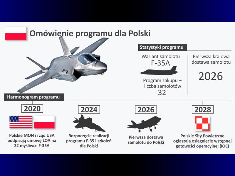 """Польша покупает в США 32 самолета F-35"""" />"""