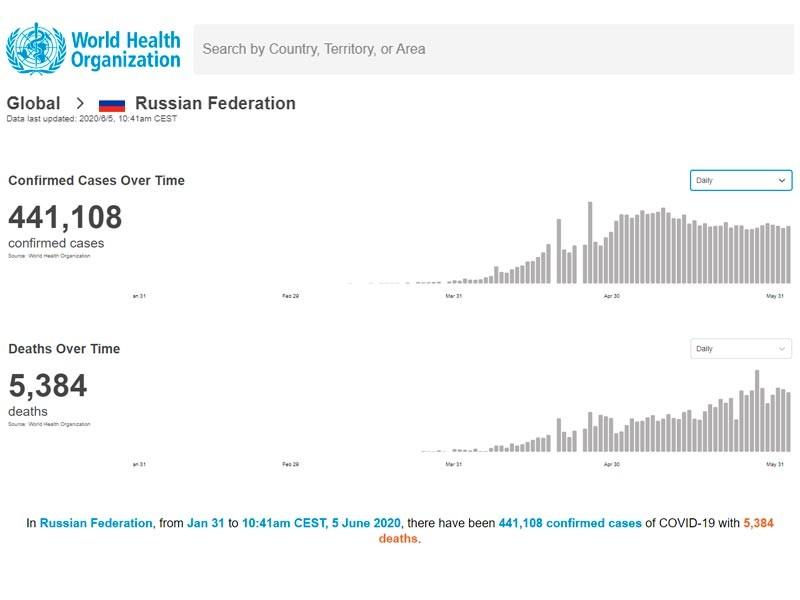 Данные ВОЗ по заболеваемости COVID-19 в РФ на 5 июня