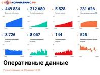 Данные Роспотребнадзора по заболеваемости COVID-19 в РФ на 5 июня