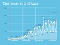 Бразилия обновила рекорд по числу зараженных коронавирусом за сутки - 67 860 человек