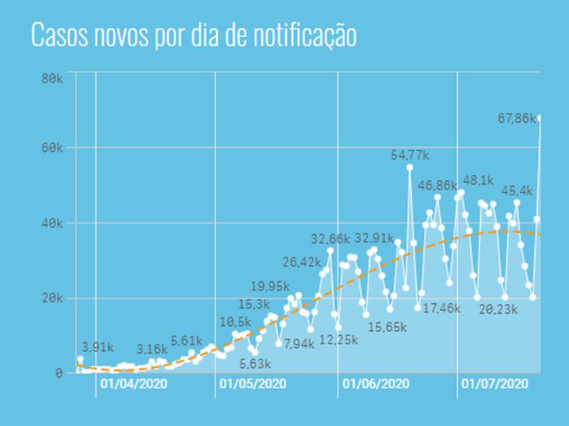"""Бразилия обновила рекорд по числу зараженных коронавирусом за сутки - 67 860 человек"""" />"""
