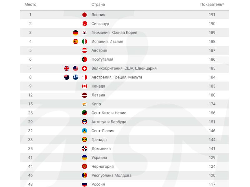 Международная консалтинговая компания Henley & Partners 13 октября опубликовала обновленный Индекс ценности паспортов мира