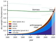 К концу 2020 года общая масса всей созданной человеком материи впервые в истории Земли превысила массу всего живого