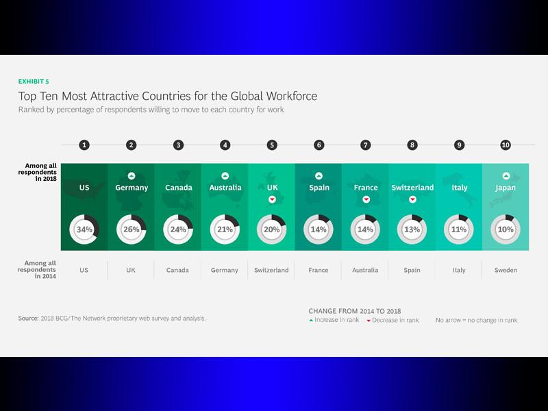 Исследование назвало самыми привлекательными странами для трудовых мигрантов США и Германию