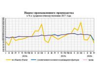 Российская промышленность в нерабочем апреле упала почти на 7%