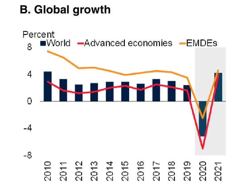 Всемирный банк спрогнозировал спад мировой экономики на 5,2% в 2020 году