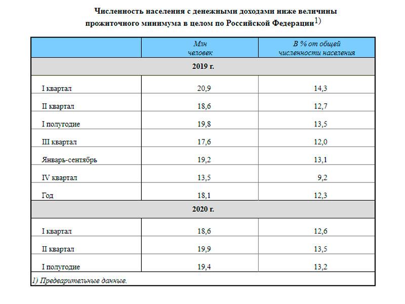 Число бедных в РФ во II квартале 2020 года выросло на 1,3 млн человек