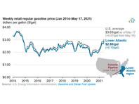 У крупнейшего топливопровода США  Colonial Pipeline возникли новые проблемы