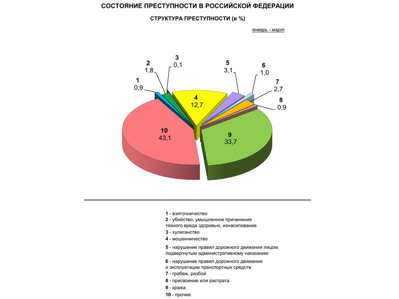 МВД отмечает рост активности преступных групп в РФ с начала года