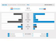 Российские волейболисты победили голландцев на чемпионате мира