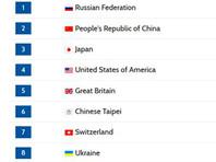 Российские гимнасты впервые со времен СССР стали чемпионами мира в командном многоборье
