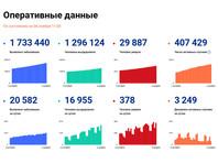 """Алексей Ракша: """"Обзор официальной статистики от сайта стопкоронавирус.рф"""""""