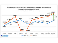 В Москве зафиксирован новый месячный рекорд по количеству ипотечных сделок