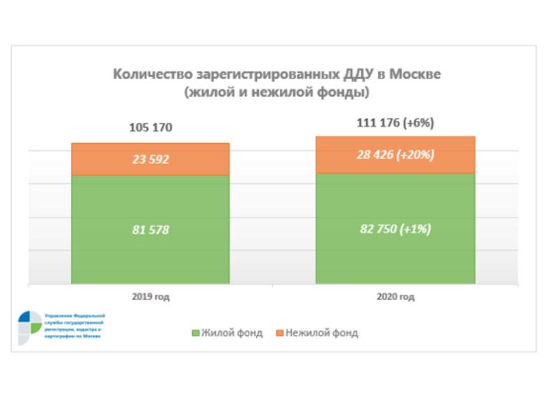В Росреестре отчитались о рекордных показателях регистрации недвижимости в Москве