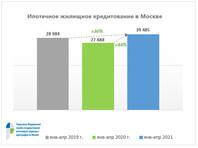 В Москве зафиксировали очередной ипотечный рекорд