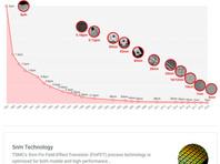 Apple и TSMC объединят усилия для разработки 2-нм техпроцесса производства чипов