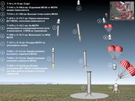 Проект строительства первого в России частного космодрома заморозили из-за бюрократических проволочек