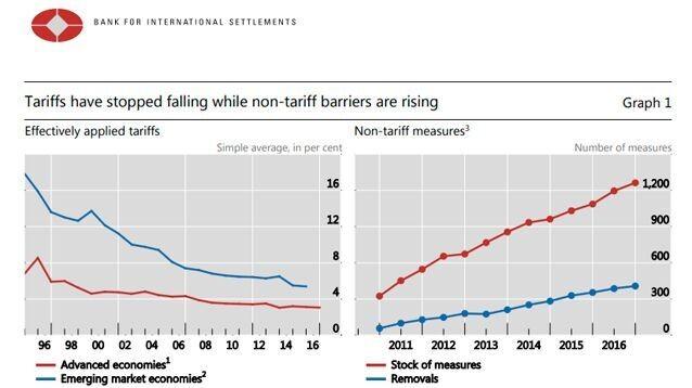 """""""Мировой Центробанк"""" прогнозирует глубокий кризис из-за протекционизма"""