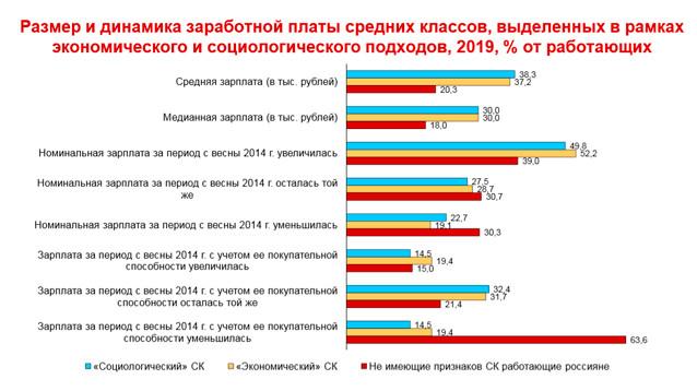 ВШЭ: благосостояние среднего класса в РФ падает, поляризация внутри него усиливается